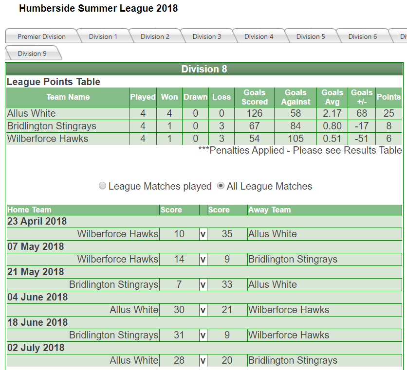 Humberside Netball Summer League 2018 - Division 8